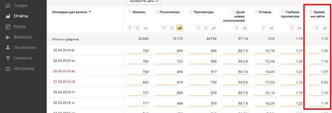 Среднее время на сайте в отчет яндекс