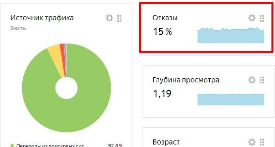 Показатель отказов в Яндекс