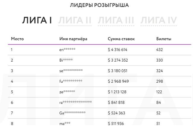 Рейтинг игроков в Gagarin Partners