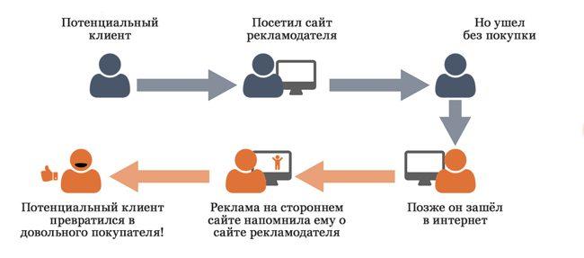 Схема работы ретаргетинга