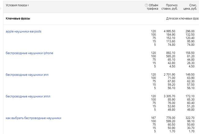 Цены на показ объявлений по различным ключевым фразам в Яндекс Директ