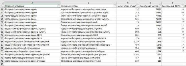 Результат работы инструмента - Кластеризация запросов