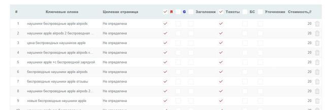 Стоимость создания объявлений в Click.ru