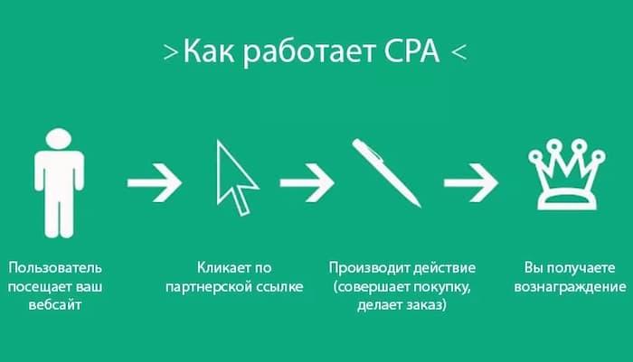 Что такое CPA-сети: какие виды существуют.