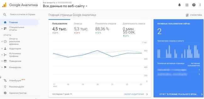 Общие данные по сайту в гугл аналитике
