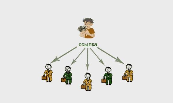 Что такое реферальная ссылка и как она работает.