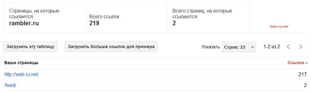 Google webmaster - список страниц и ссылок