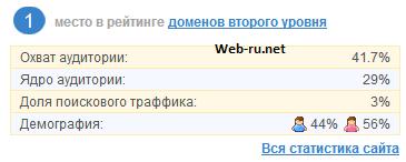 Плагин Liveinternet - статистика