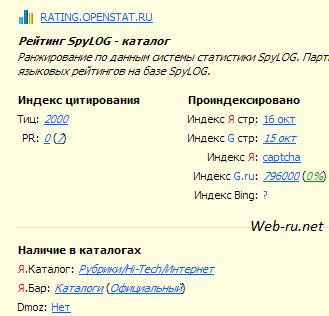 Показатели рейтинга Openstat.ru