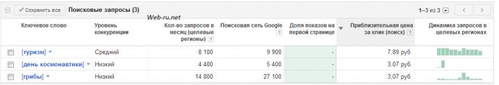 Динамика разных запросов в Гугле