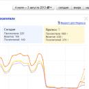 взлом сайта web-ru.net - спад трафика