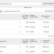 интерфейс Google Adwords Keyword Planner tool
