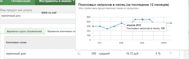 keyword planner google - статистика запросов