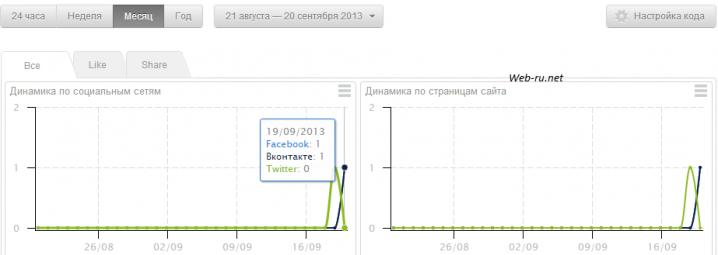 UpToLike.ru - статистика по страницам-социальным сетям