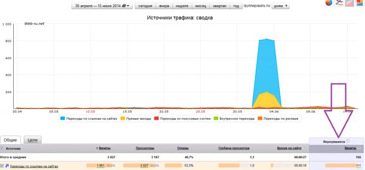 30.4-15.6.2014 - статистика посещаемости сайта