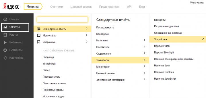 Яндекс.Метрика - посетители с мобильных