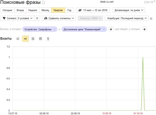 Яндекс Метрика - отчёт по целям
