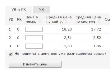 Средние цены Sape, для сайта с ТИЦ = 0
