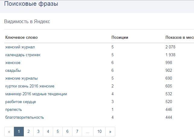 Подбор ключей конкурентов в Pr-cy.ru