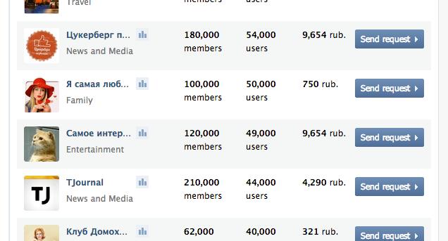 покупка рекламных постов в чужих группах