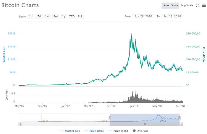 динамика изменения цены на Bitcoin