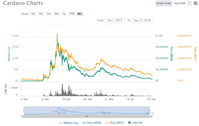 график изменения цена на Cardano