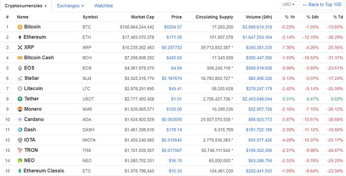 список всех существующих криптовалют на сайте coinmarketcap.com