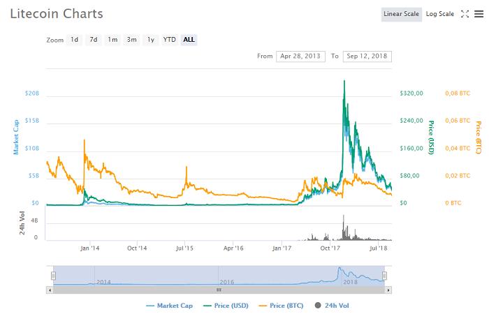 график изменения цены на Litecoin