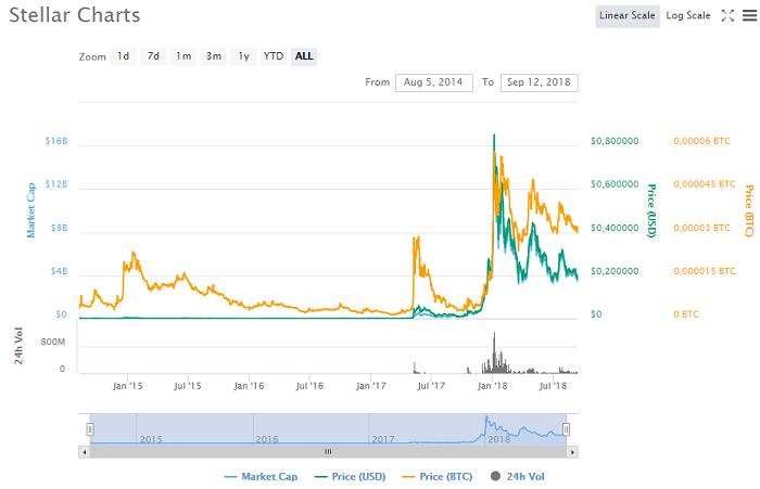 история изменения цены на Stellar