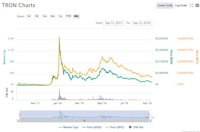 динамика цен на ТРОН