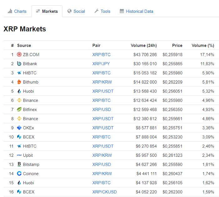 в каких биржах торгуется монета XRP