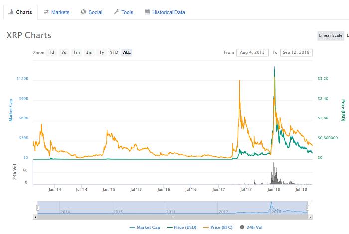 динамика изменения цены монеты