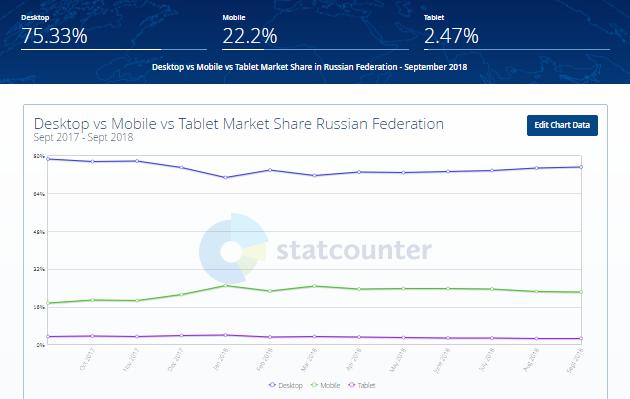 Статистика использования ПК и мобильных устройств в интернете по России